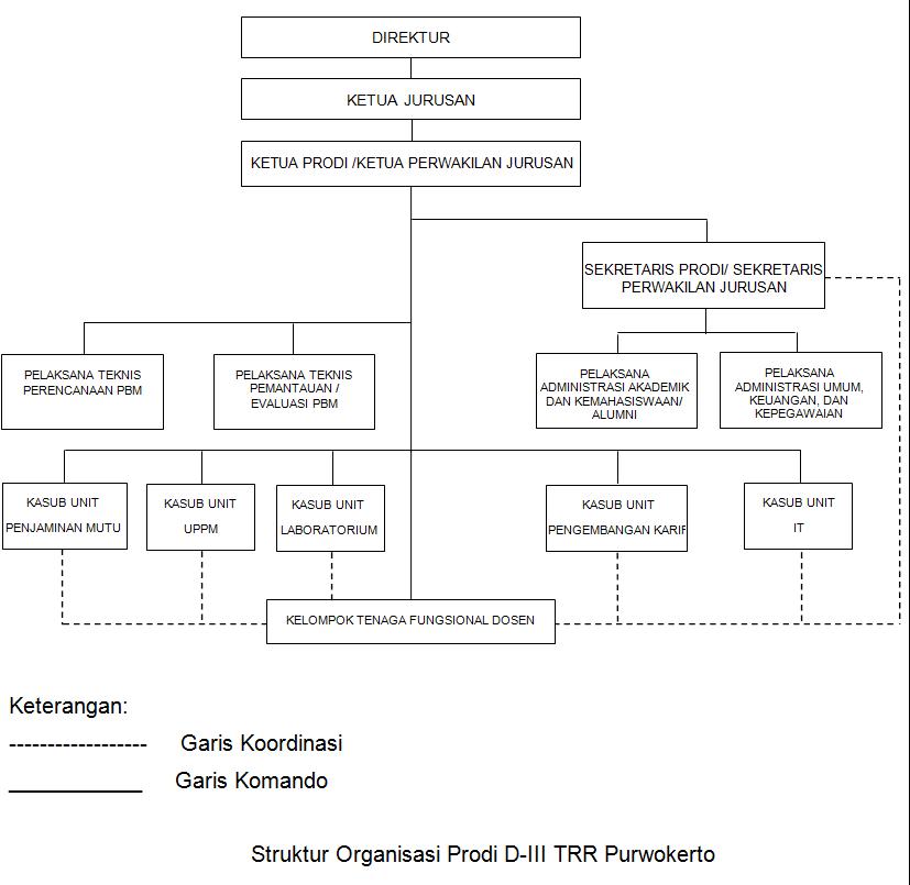 struktur organisasi Prodi D-III TRR Pwt